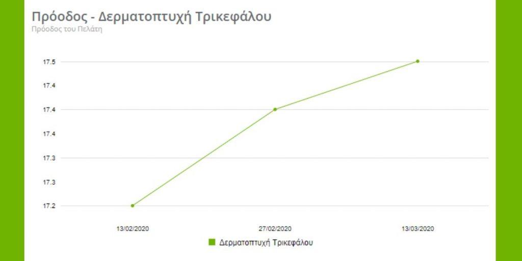 Γράφημα προόδου δερματοπτυχής